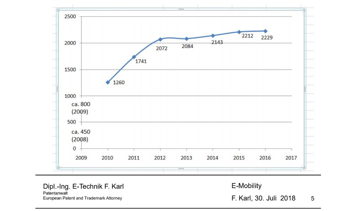 karl-patentanmeldungen-2016