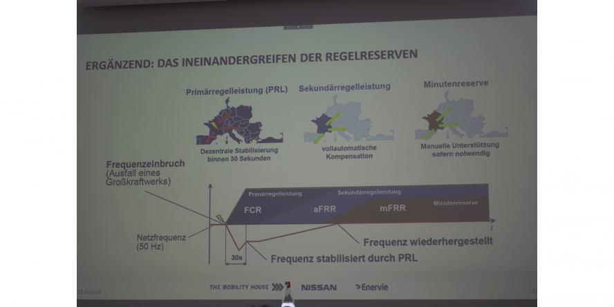 nissan-v2g-hagen-primaerenergie (1)