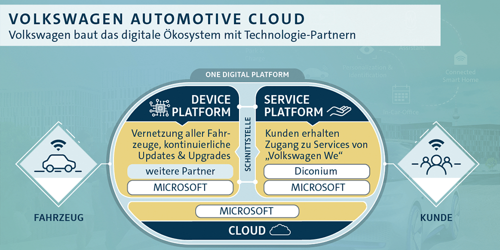 volkswagen-automotive-cloud (1)