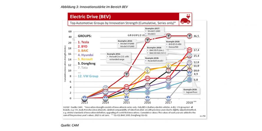 cam-innovationsstaerke-elektroautos-gesamtjahr-2018
