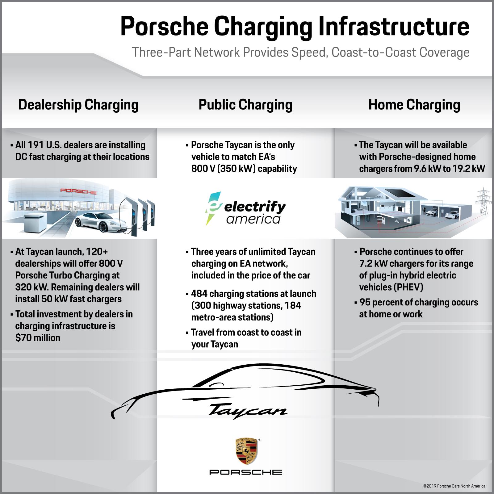 Porsche-charging-infographic