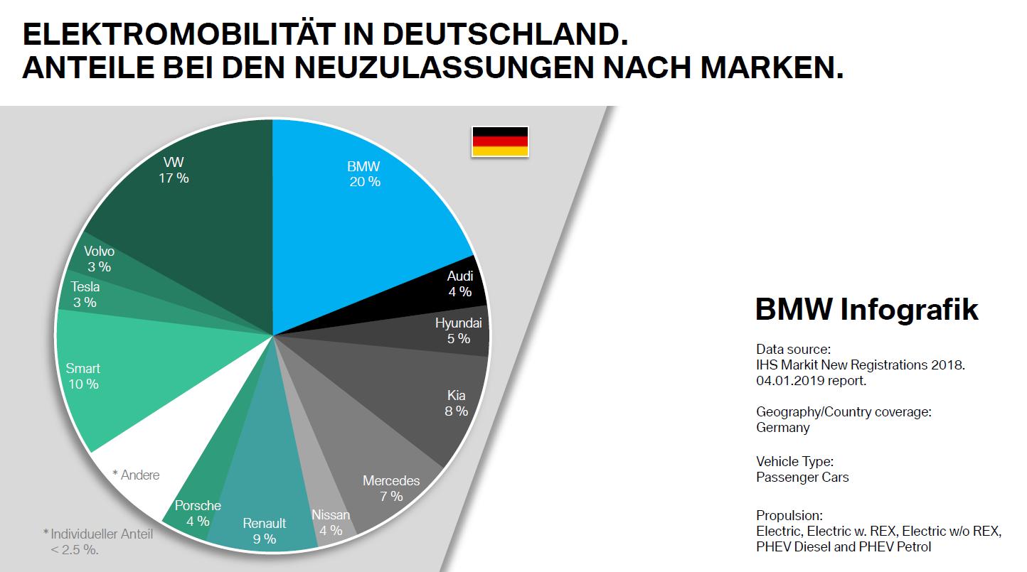 bmw-neuzulassungen-deutschland-2018