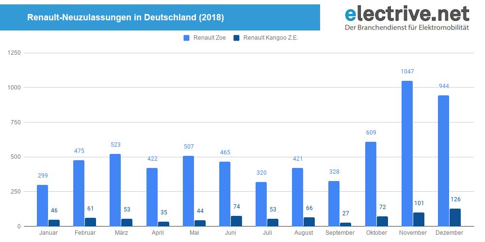 Renault-Neuzulassungen-in-Deutschland-2018