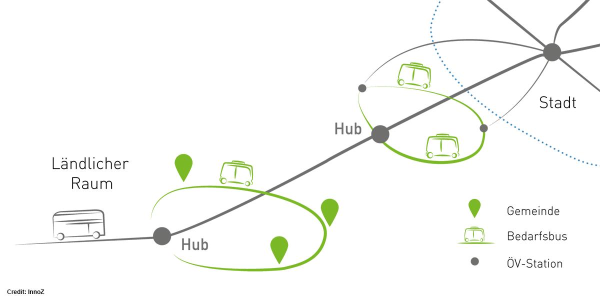 hub-chain-konzept