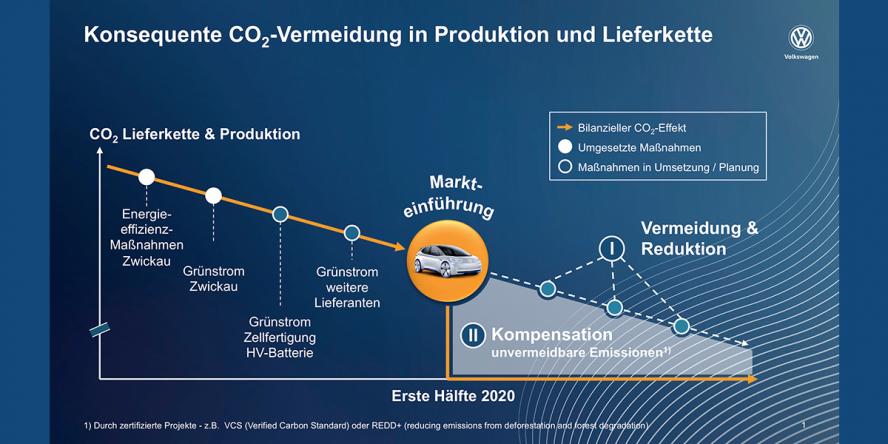 volkswagen-co-2-reduzierung-02-2019