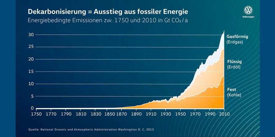 volkswagen-dekarbonisierung-02-2019