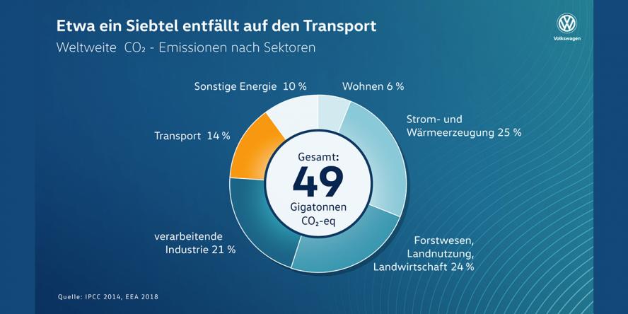 volkswagen-transport-co2-statistik-02-2019