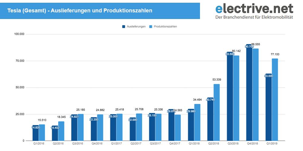 tesla-gesamt-auslieferungen-und-produktion-q1-2019
