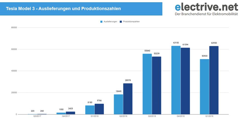 tesla-model-3-auslieferungen-und-produktion-q1-2019