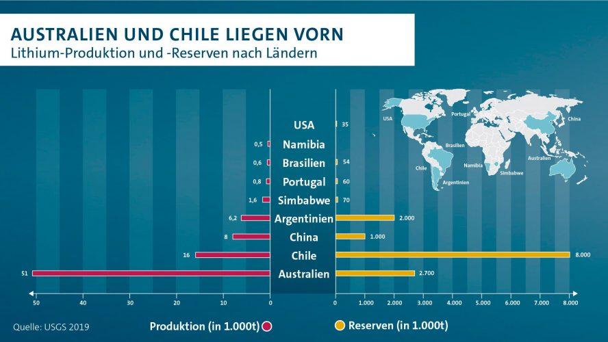 volkswagen-australien-und-chile-lithium-produktion-min