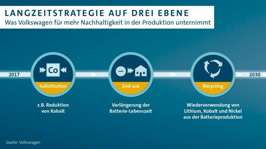 volkswagen-langzeitstrategie-batterie-min