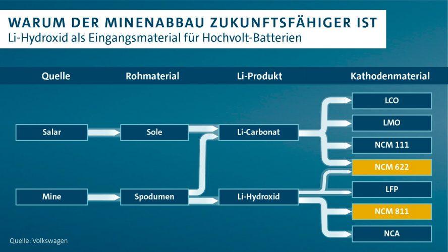 volkswagen-minenabbau-batterie-min