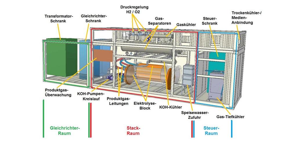 zsw-ueberblick-ueber-den-alkalischen-forschungs-druck-elektrolyseur