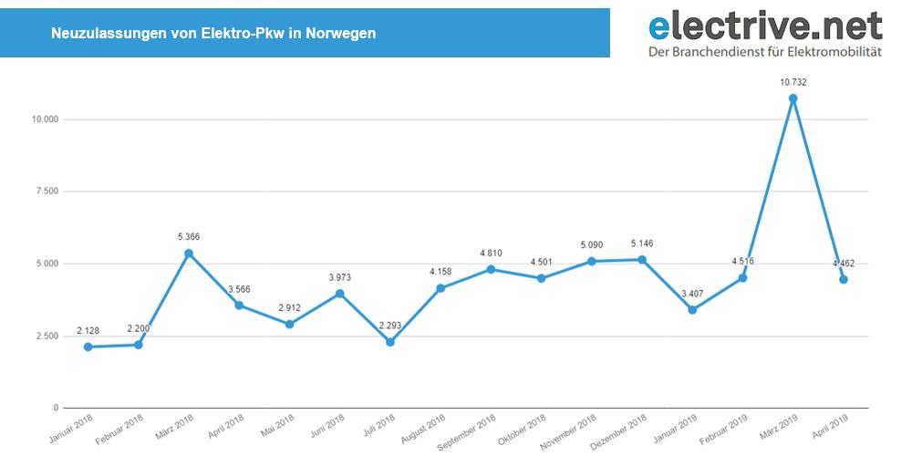 neuzulassungen-elektro-pkw-norwegen-januar-2018-april-2019