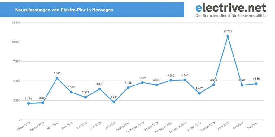 neuzulassungen-elektro-pkw-norwegen-januar-2018-mai-2019