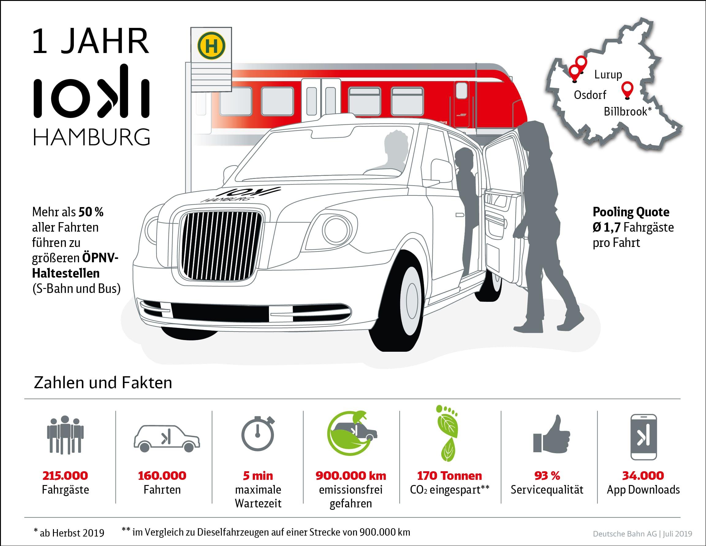 Infografik-1-Jahr-ioki-Hamburg-data-min
