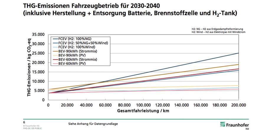 fraunhofer-ise-studie-thg-emissionen-batterie-brennstoffzelle-01