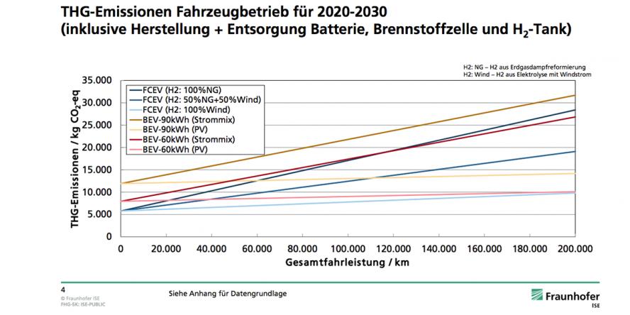 fraunhofer-ise-studie-thg-emissionen-batterie-brennstoffzelle-03
