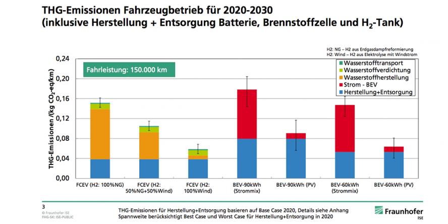 fraunhofer-ise-studie-thg-emissionen-batterie-brennstoffzelle-04