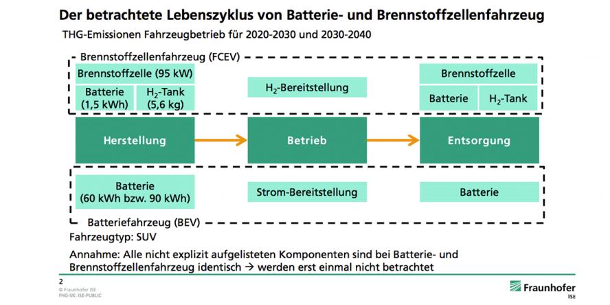 fraunhofer-ise-studie-thg-emissionen-batterie-brennstoffzelle-05