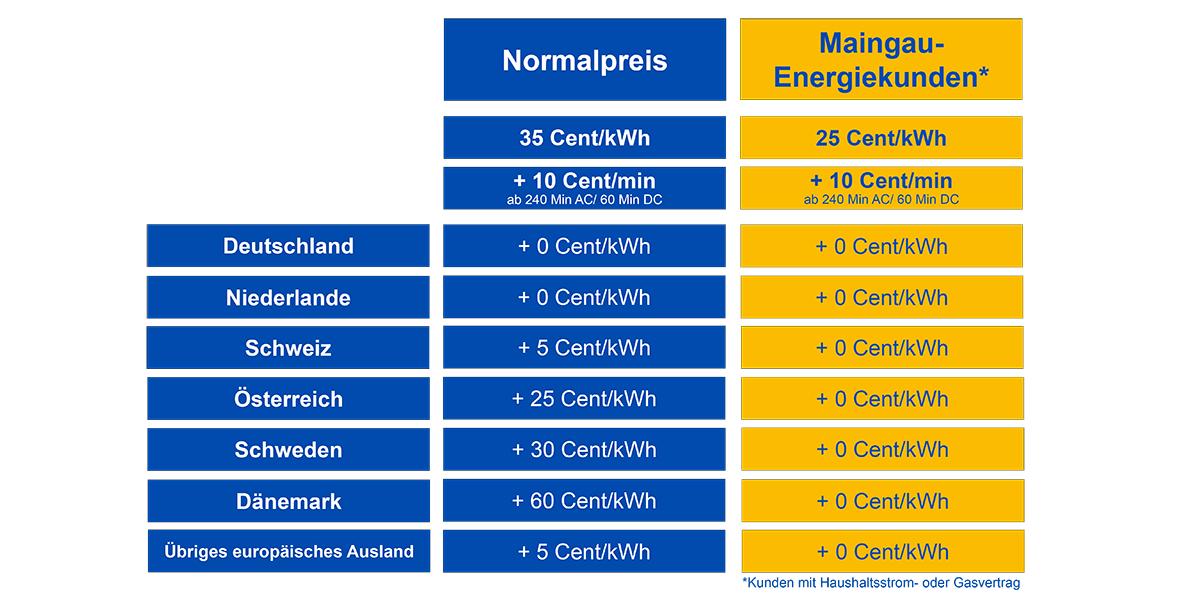 maingau-energie-preise-juli-2019