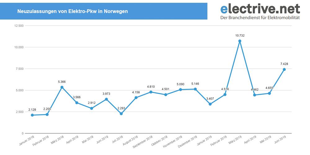 neuzulassungen-elektro-pkw-norwegen-januar-2018-juni-2019
