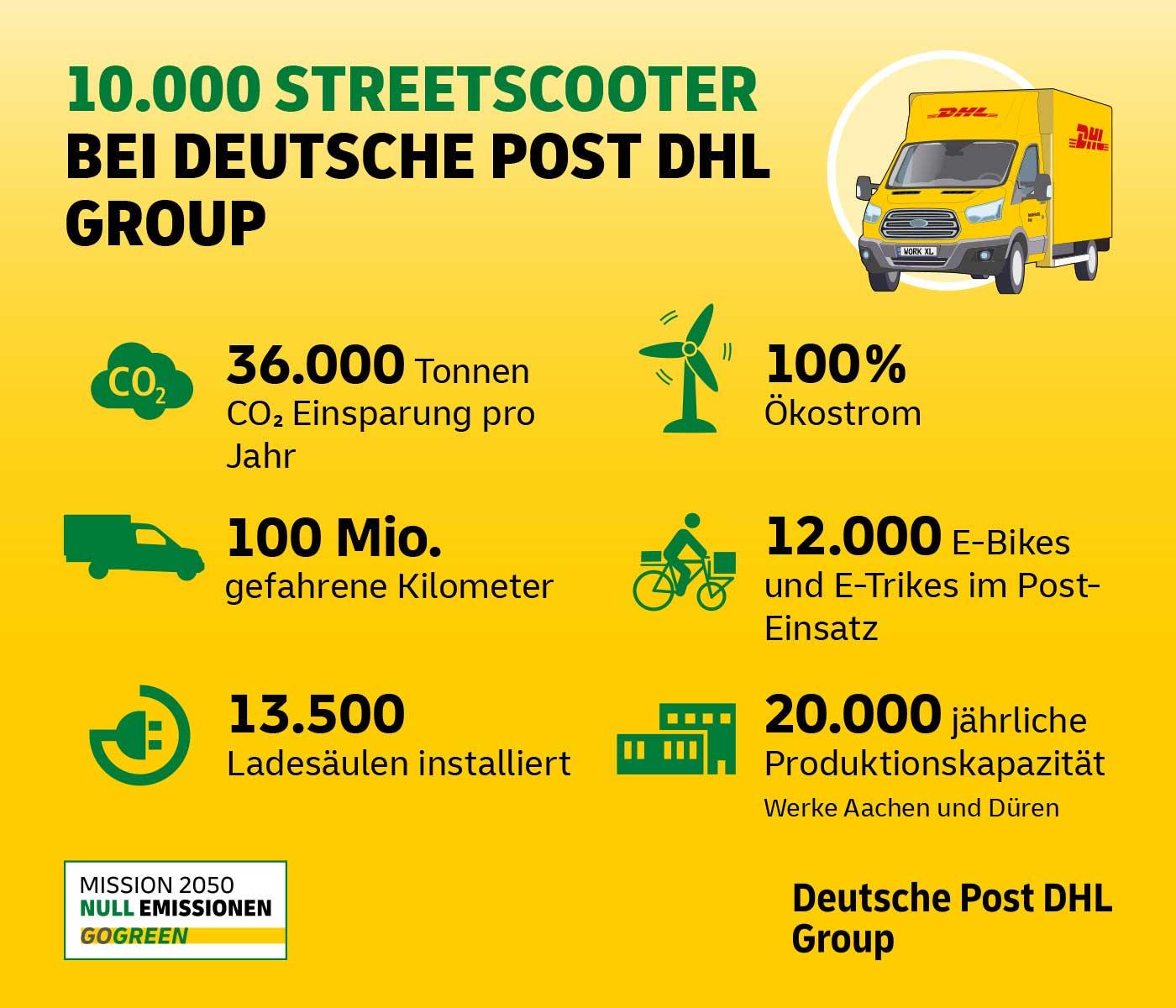 streetscooter-10000-de