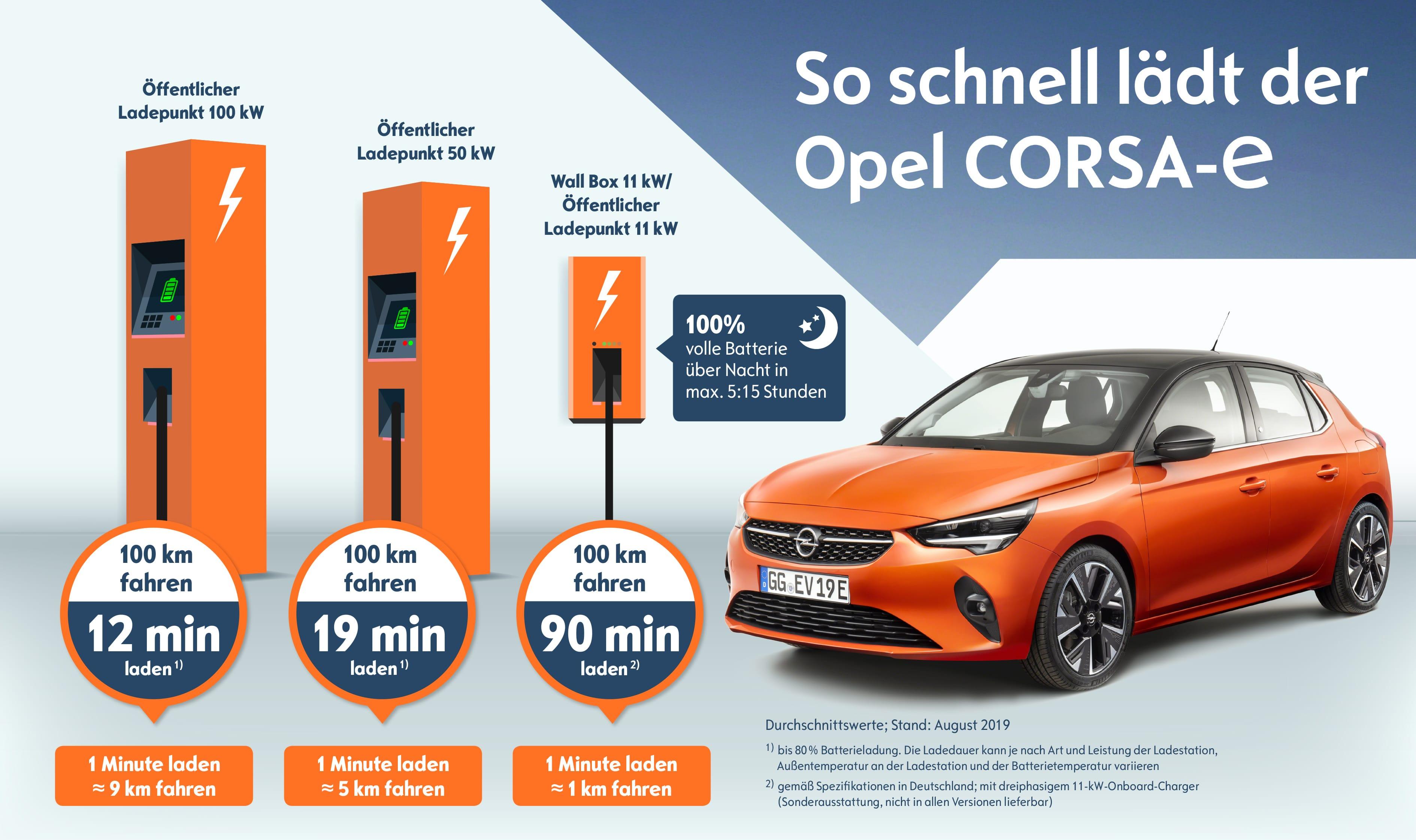 Opel-Corsa-e-Charging-Times-508455_de-min