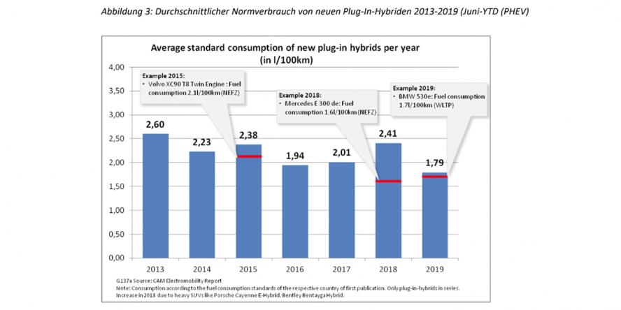 cam-electromobility-report-abbildung-3-verbrauch-phev