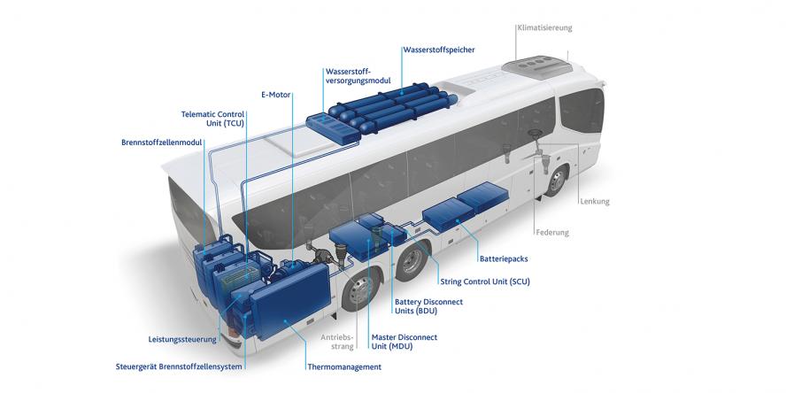 flixbus-freudenberg-sealing-technologies-brennstoffzellensystem-fuel-cell-system-brennstoffzellen-bus-fuel-cell-bus-concept-2019-03-de-min