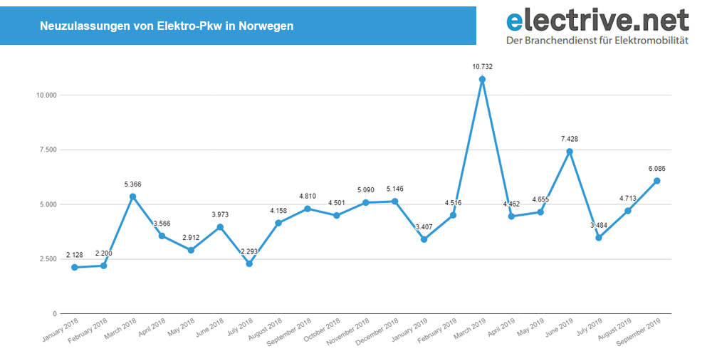 norwegen-neuzulassungen-bev-september-2019-min