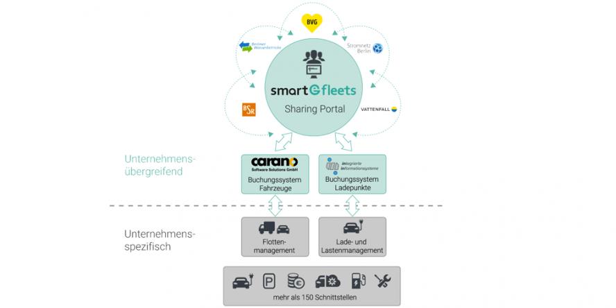 smart-efleets-emo-berlin-2019-01-min