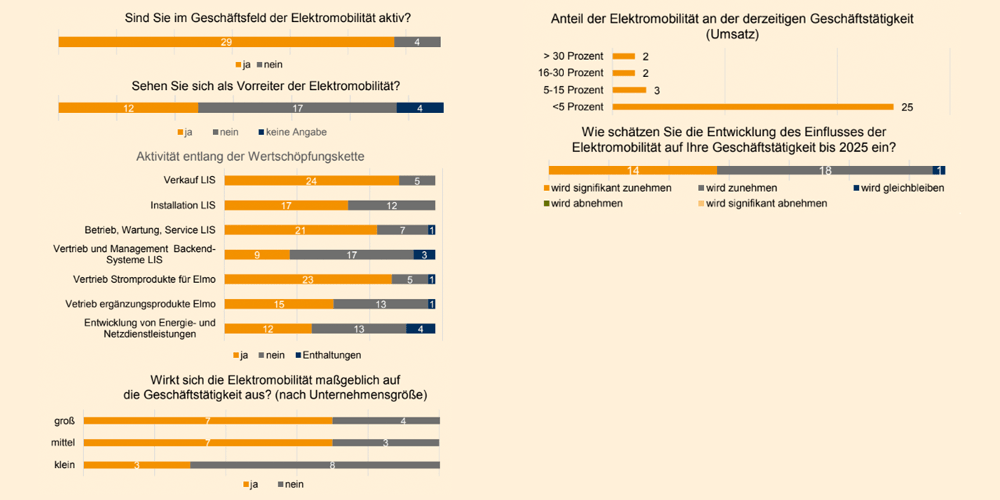 energieversenergieversorger-geschaeftsfeld-2019-minorger-geschaeftsfeld-2019-min
