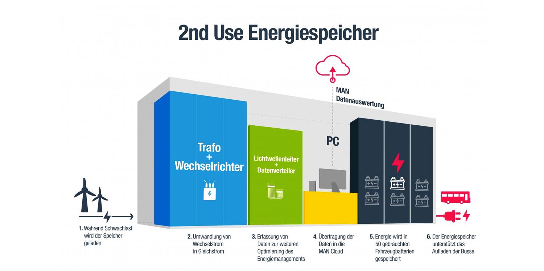 man-vhh-hamburg-batteriespeicher-battery-storage-2019-002-min