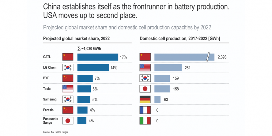 roland-berger-index-emobility-2019-china-battery-min