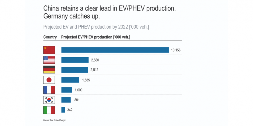 roland-berger-index-emobility-2019-china-production-min