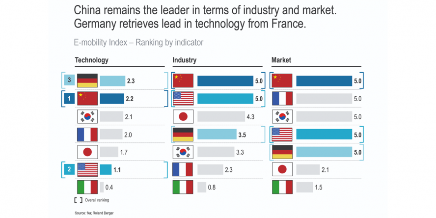 roland-berger-index-emobility-2019-china-remains-the-leader-min